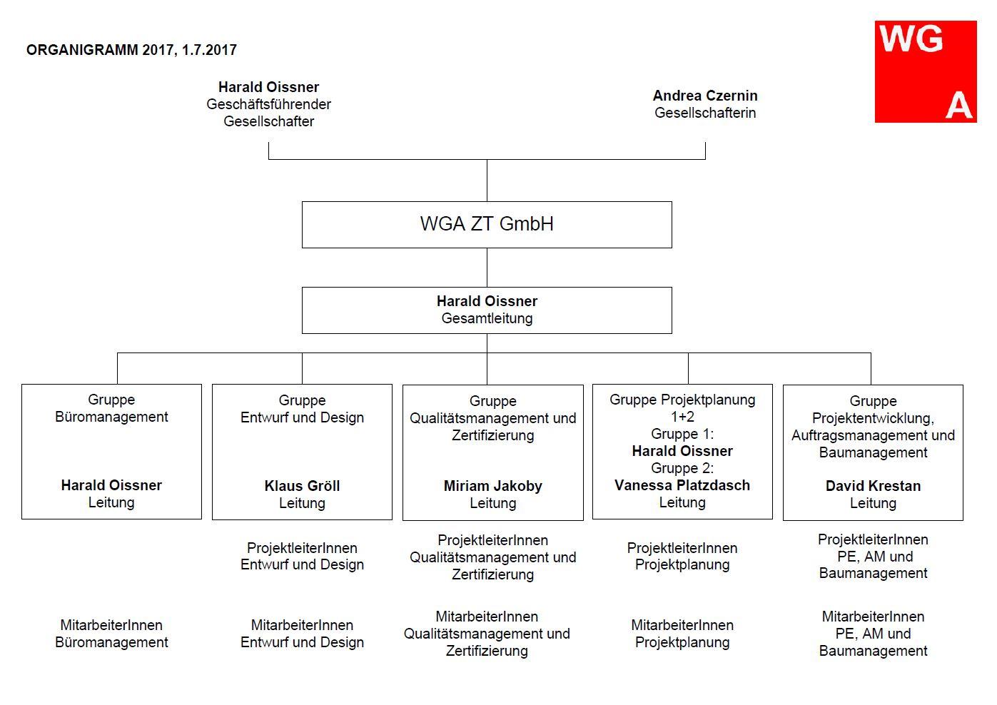Organigramm WGA